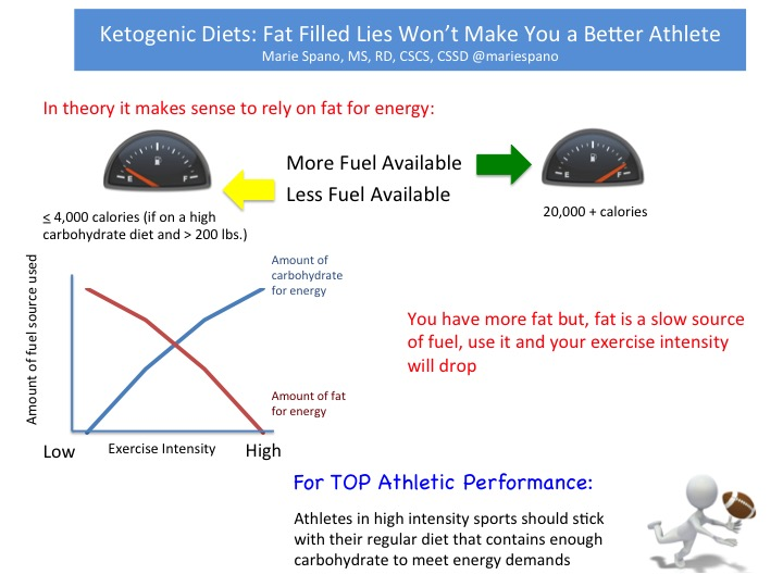 ketogenic diet and sports