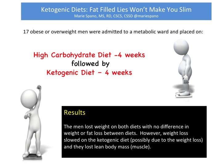 Ketogenic diet and weight