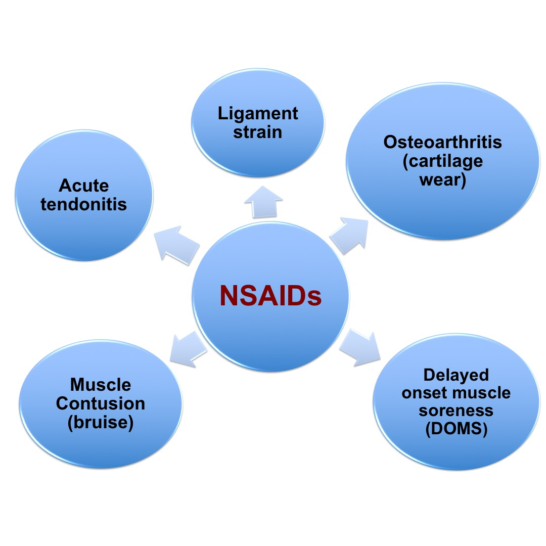 NSAIDs can help decrease inflammation and pain
